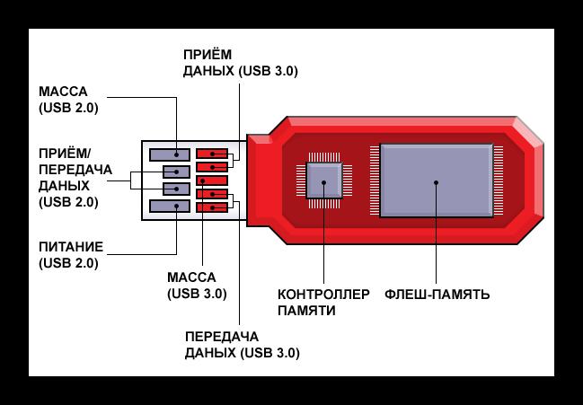 Схема флешки